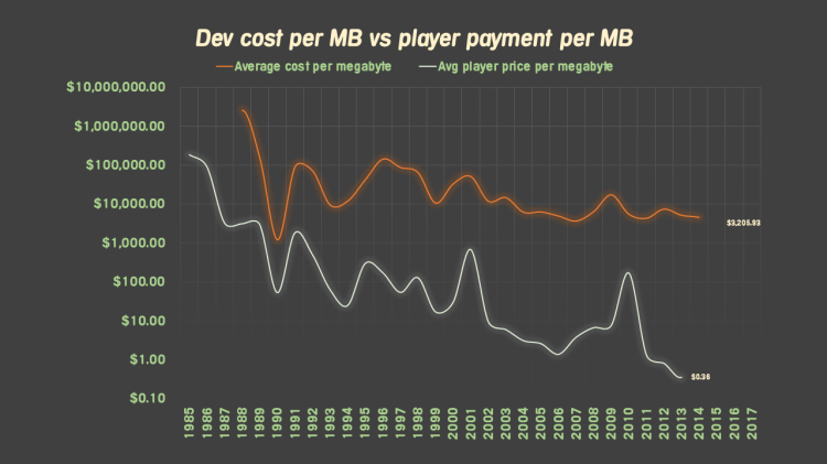 The Cost of Games